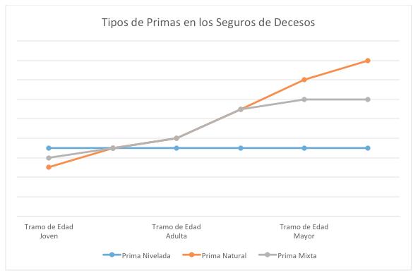 Grafico-prima-de-decesos