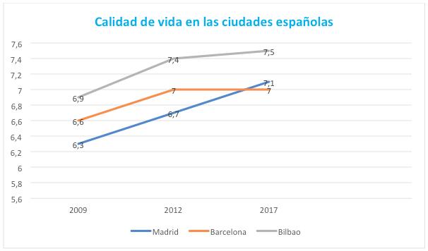 En qu ciudad espa ola se vive mejor almudena seguros blog - Ciudades con mejor calidad de vida en espana ...