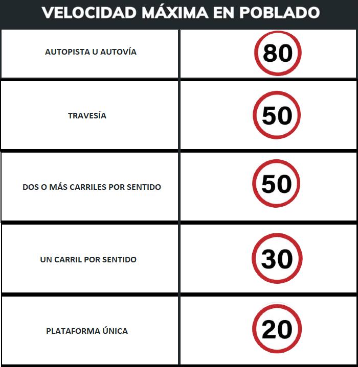 nueva-normativa-velocidad-maxima-dgt